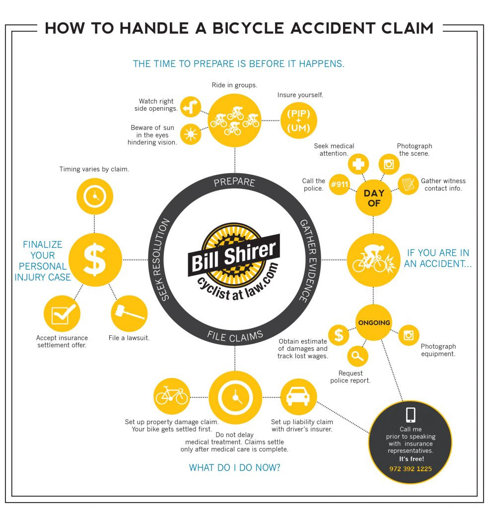 How to Handle a Bicycle Accident Claim
